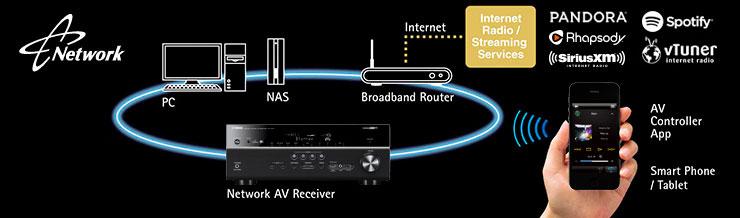yamaha rx-a840 network